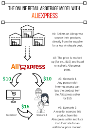 aliexpress buy wholesale deal new arrival aliexpress dropshipping pros cons inventory source