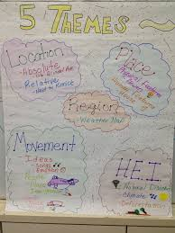 5 themes of geography acronym my 5 themes of geography anchor chart teacher resources