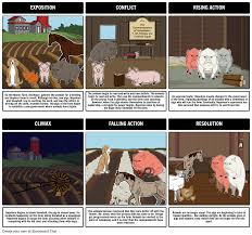 animal farm summary plot diagram storyboard by rebeccaray