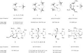 rare earth u2013metal bonding in molecular compounds recent advances