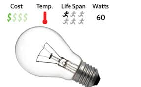 led vs cfl vs incandescent bulbs kirsch electrical services