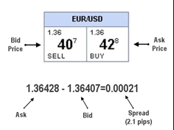 bid price how to be a successful forex trader