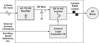 don u2013 page 3 u2013 vfdcontrol com u2013 all about variable frequency drives
