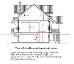 Design Home Hvac System Home Heating Design Underfloor Heating Why It39s So Efficient In