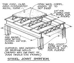 Steel Floor Framing Plan Image Steel Joist System For Term Side Of Card Are Test Prep
