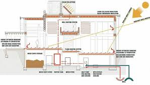 Sustainable House Design Ideas Sustainable House Designs Floor Plans