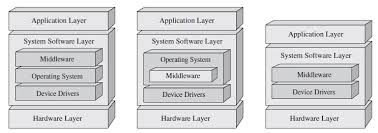 architektur software free guide to embedded systems architecture part 1 defining