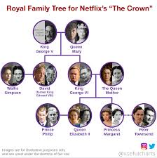 the crown netflix family tree usefulcharts