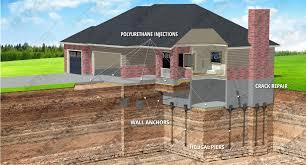 concrete u0026 foundation repair lifting u0026 leveling services