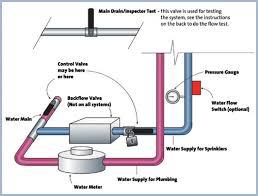 fire sprinkler systems fire sprinkler inspection residential with