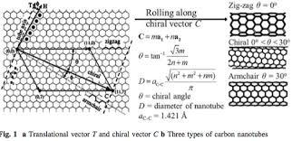 Armchair Carbon Nanotubes Three Types Of Carbon Nanotubes Depend On The Direction In Which A