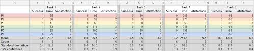 ux report template the rainbow spreadsheet a collaborative lean ux research tool