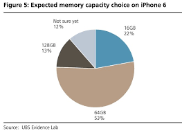 target black friday iphone 6 2017 ubs ups apple price target to 125 after survey indicates strong