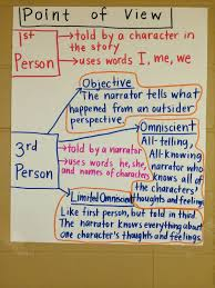 anchor charts a story map of learning middle teacher to