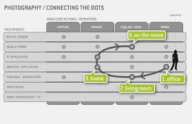touchpoints matrix service design tools