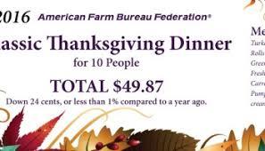 farm bureau survey reveals lowest thanksgiving dinner cost in five