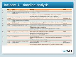 incident analysis procedure and approach