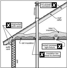 Insulation Around Recessed Lighting Insulation Upgrades Massachusetts Home Inspections