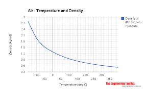 Density Table Air Properties