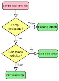 membuat flowchart kegiatan sehari hari diagram alir wikipedia bahasa indonesia ensiklopedia bebas