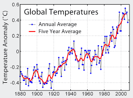 average global temperature by year table instrumental temperature record png