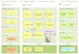 Customer Journey Mapping Customer Journey Canvas