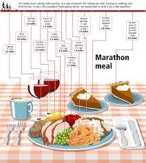 math with infographics marathons meals and infographic