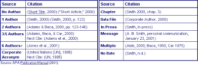 how to cite a table in apa research style crib sheet