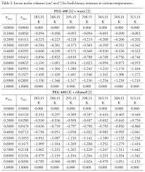 ethylene glycol viscosity table volumetric properties of peg 400 water and peg 400 ethanol