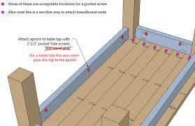 Kreg Jig Table Top Joinery Do Pocket Hole Screws Allow For Proper Expansion And