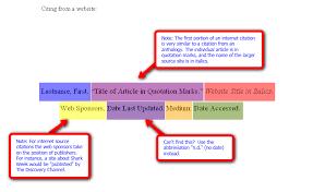diagrams for mla u0026 apa citations