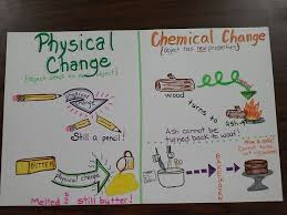 chemical changes examples for kids google search middle