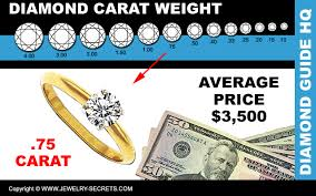 Average Wedding Ring Cost by What Does A 3 4 Carat Diamond Cost U2013 Jewelry Secrets