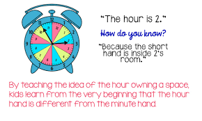 Telling Time To The Nearest Minute Worksheet Avoid The Biggest Mistake Teachers Make When Teaching Time