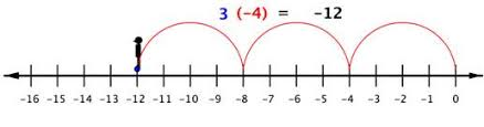 multiplying and dividing real numbers