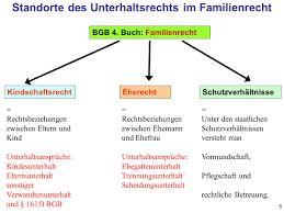 unterhaltsansprüche familienrecht unterhalt ppt herunterladen