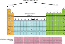 Where Are The Metals Located On The Periodic Table The Periodic Table And Electron Configurations Ck 12 Foundation