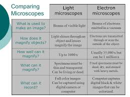 what is a light microscope used for unit 4 cells microscopes ppt video online download