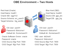 ogg on linux oracle 11g and db2 9 7