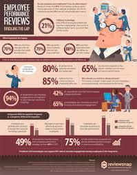 employee performance reviews bridging the gap infographic