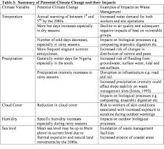 potential impacts of climate change on solid waste management in
