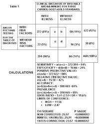 Chi Square P Value Table Scvc Abstracts