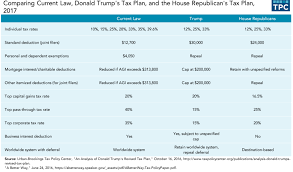 preparing for the 2017 tax reform debate law librarian blog