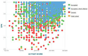 uiuc gpa sat scores and act scores for admission
