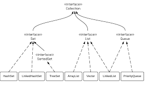 hashset vs treeset vs linkedhashset