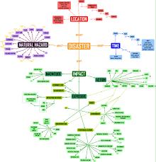 Semantic Map Edit U2013 Digital Earth Action