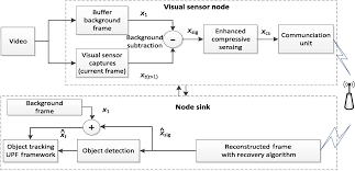 enhanced compressed sensing for visual target tracking in wireless