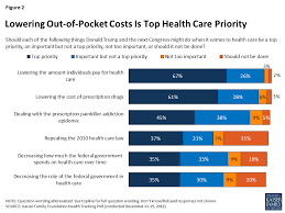 figure 2 lowering out of pocket costs is top health care priority