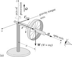 pplato flap phys 2 8 angular momentum