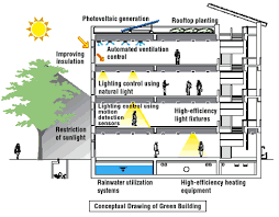conceptual drawing of a green building energy efficiency